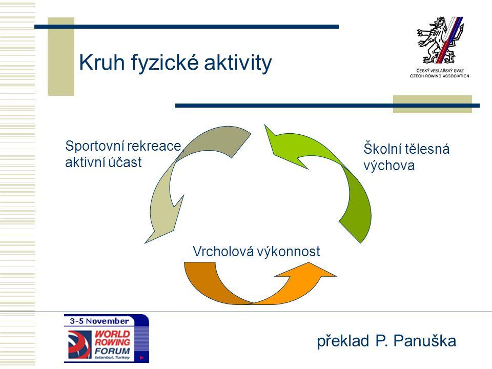 Kruh fyzické aktivity Sportovní rekreace, Školní tělesná aktivní účast
