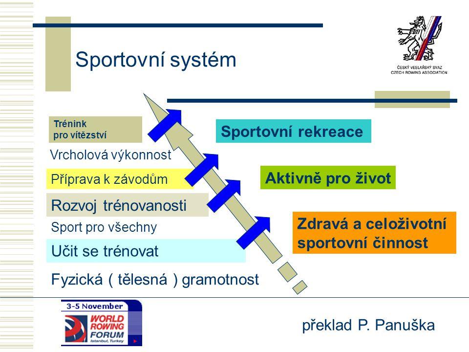 Sportovní systém Sportovní rekreace Aktivně pro život