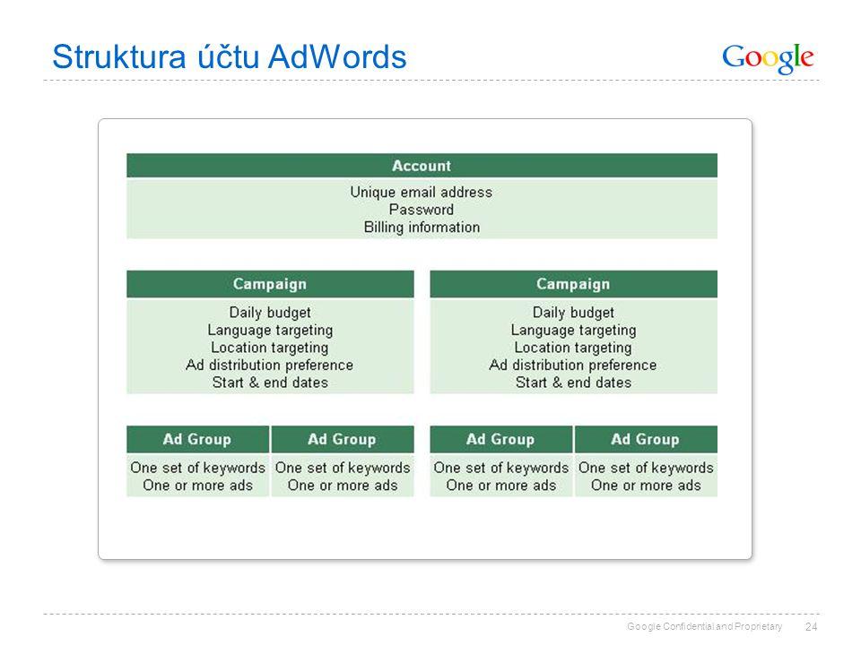 Struktura účtu AdWords