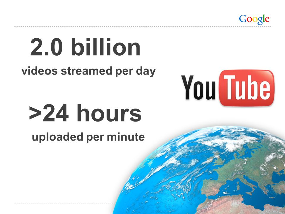 videos streamed per day