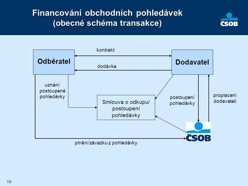 Financování obchodních pohledávek (obecné schéma transakce)
