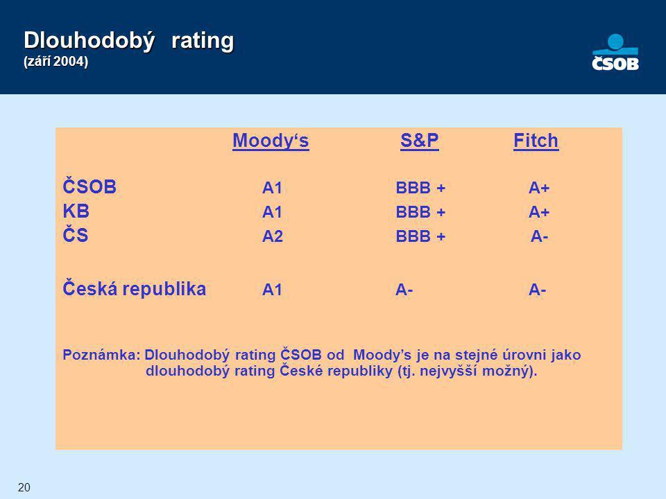 Dlouhodobý rating (září 2004)