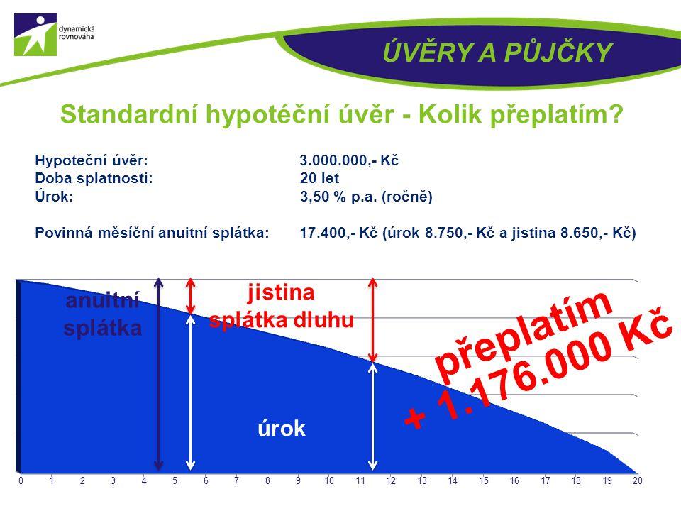 Standardní hypotéční úvěr - Kolik přeplatím