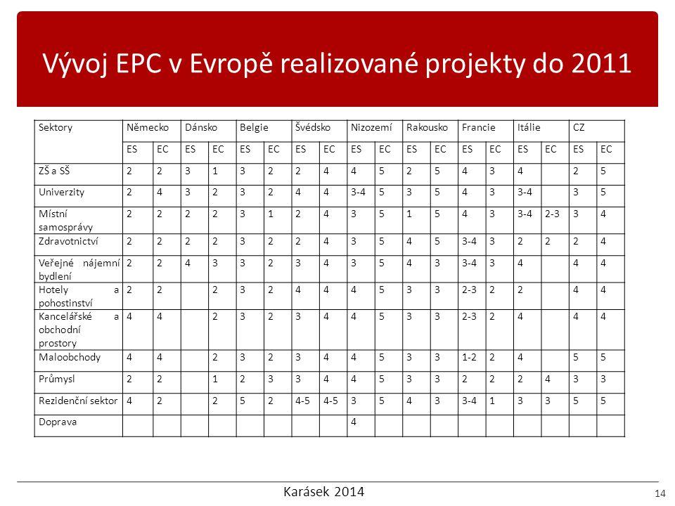 Vývoj EPC v Evropě realizované projekty do 2011