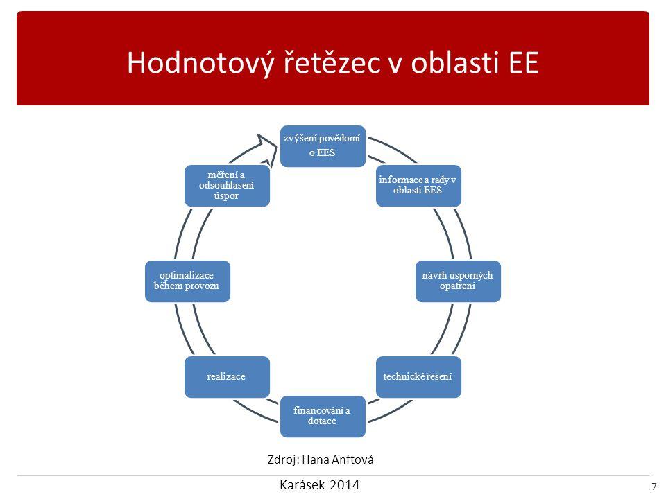 Hodnotový řetězec v oblasti EE