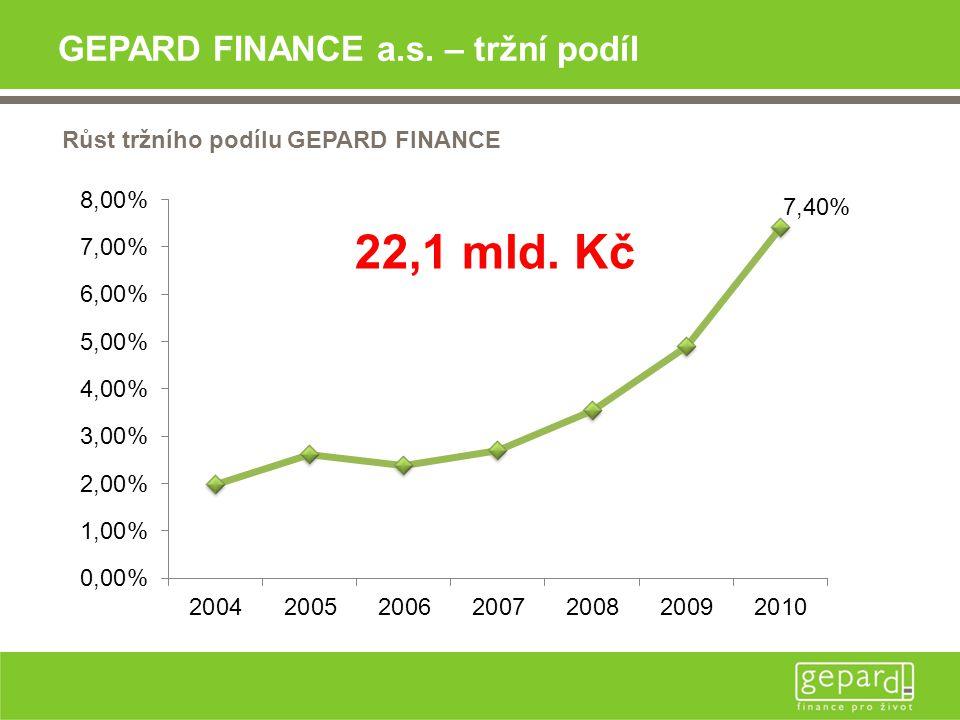 GEPARD FINANCE a.s. – tržní podíl