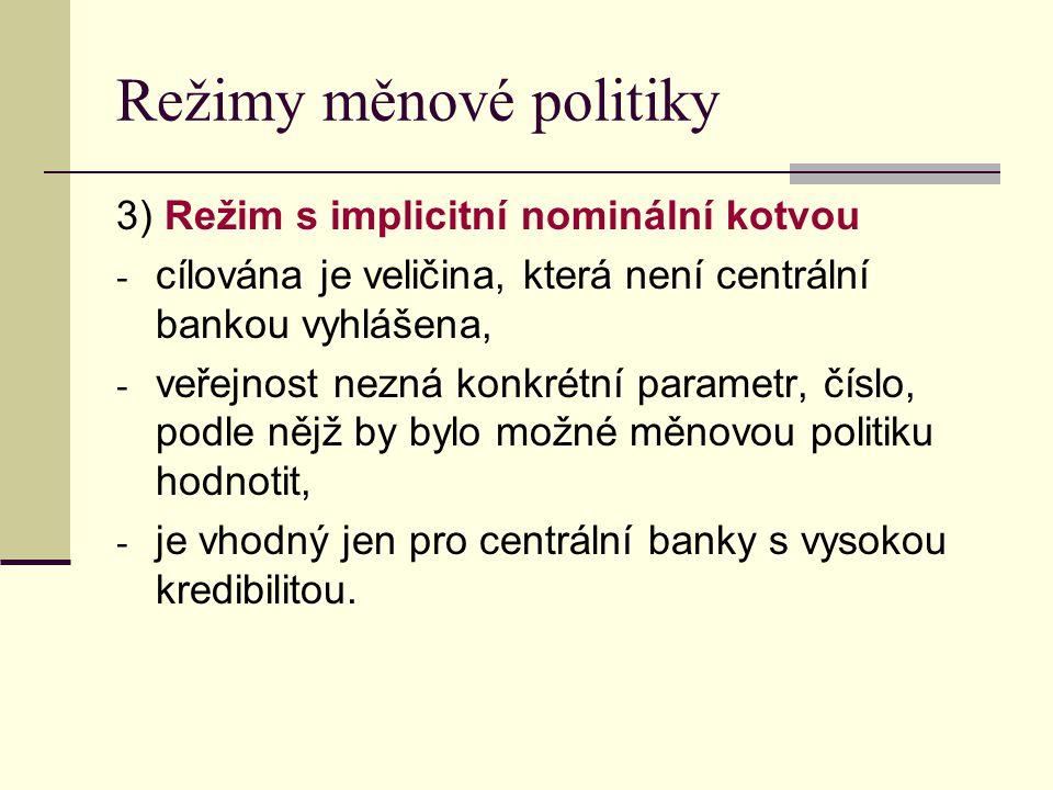 Režimy měnové politiky