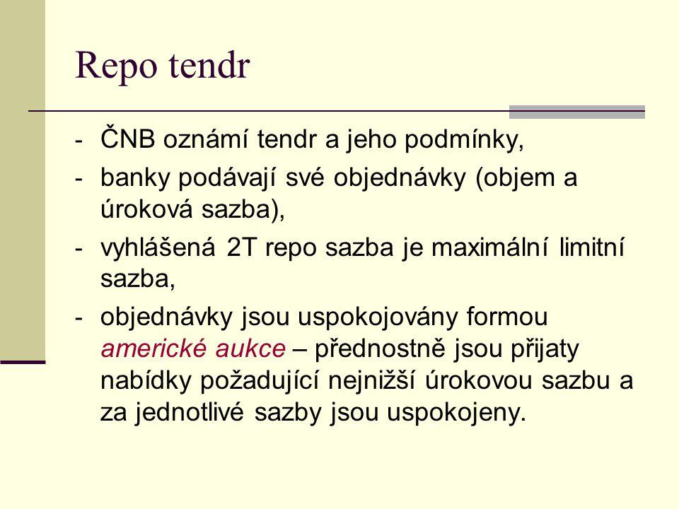 Repo tendr ČNB oznámí tendr a jeho podmínky,