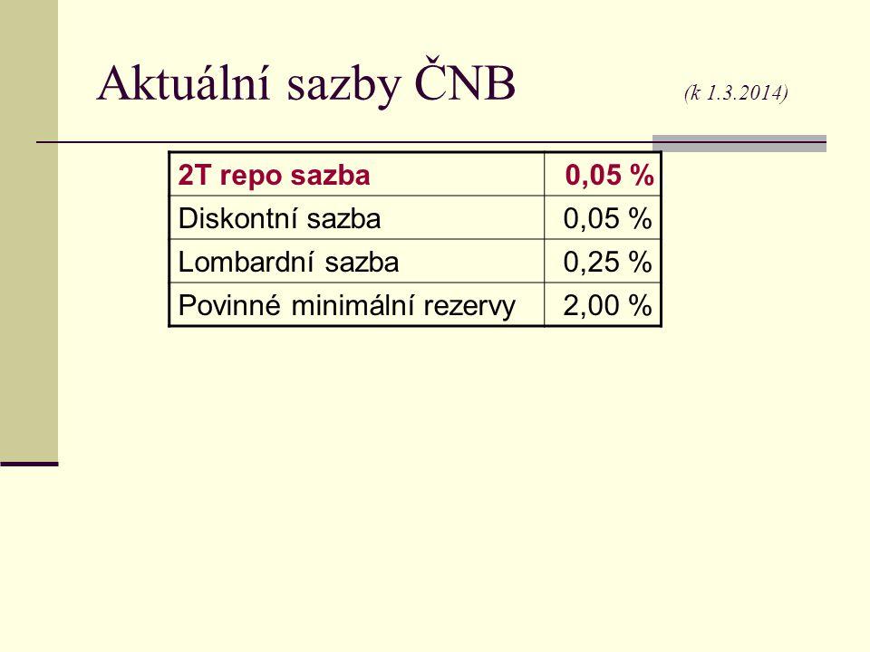 Aktuální sazby ČNB (k 1.3.2014) 2T repo sazba 0,05 % Diskontní sazba