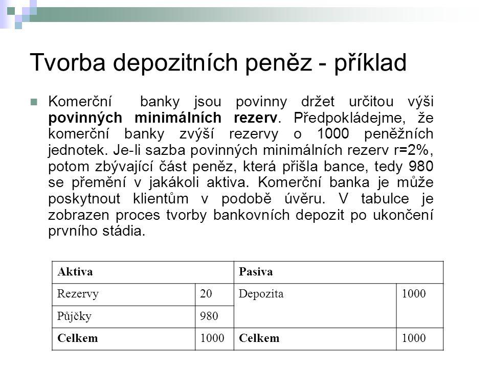 Tvorba depozitních peněz - příklad