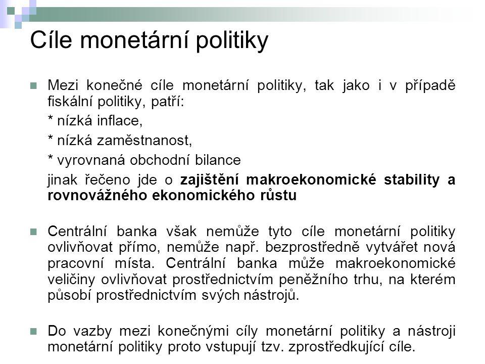 Cíle monetární politiky
