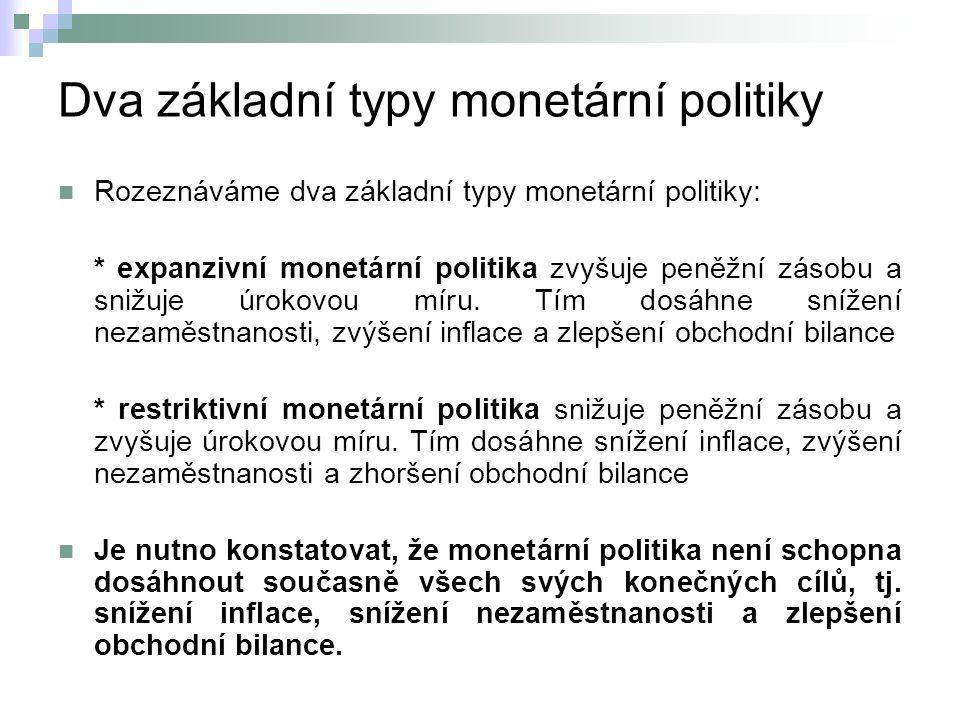 Dva základní typy monetární politiky
