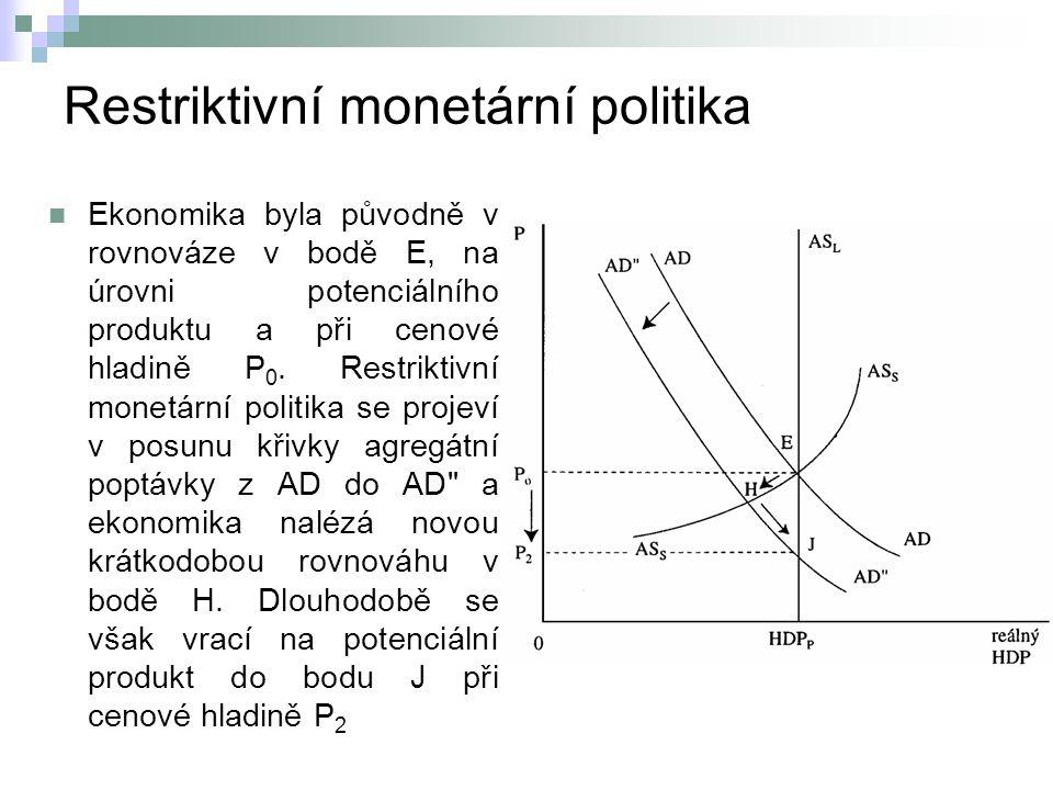 Restriktivní monetární politika