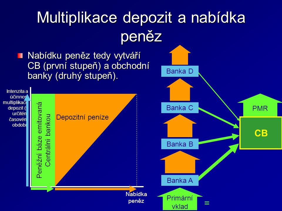 Multiplikace depozit a nabídka peněz