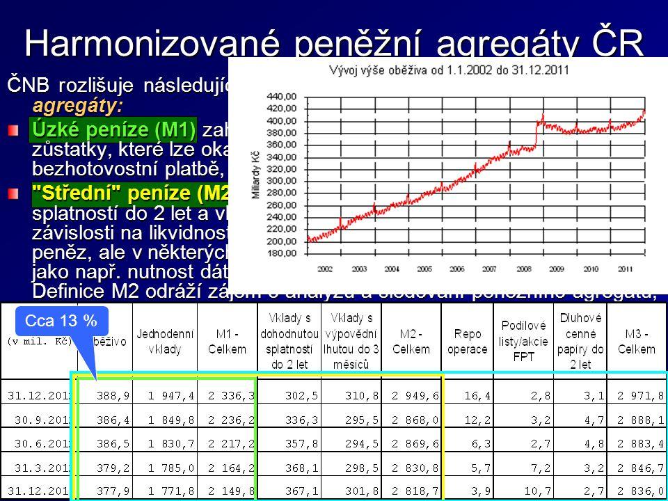 Harmonizované peněžní agregáty ČR