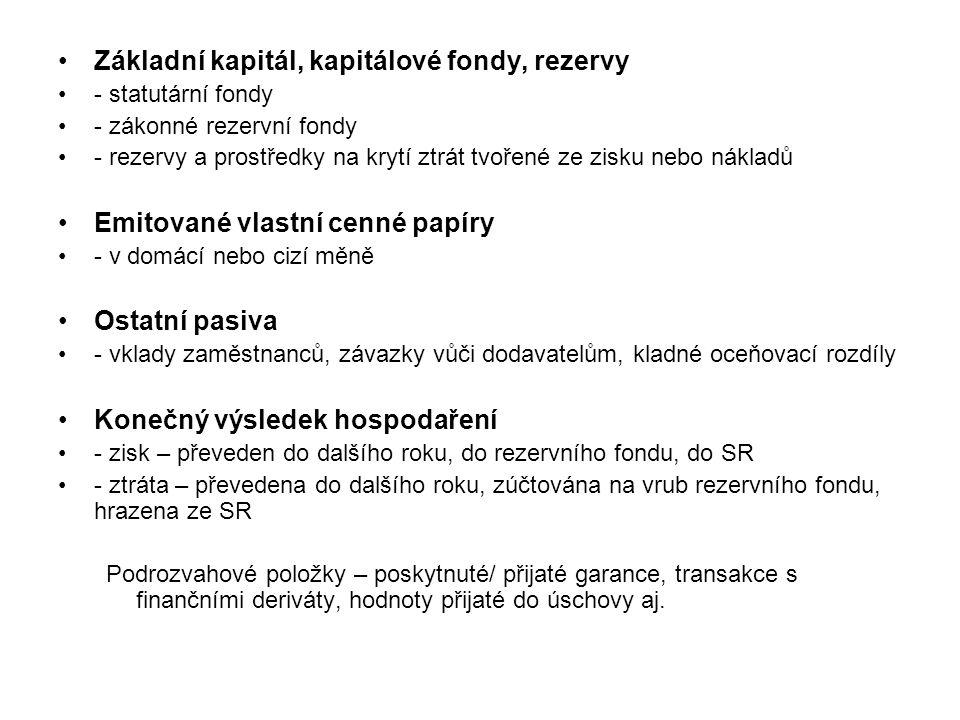 Základní kapitál, kapitálové fondy, rezervy