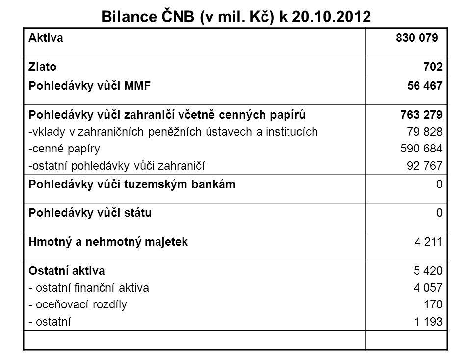 Bilance ČNB (v mil. Kč) k 20.10.2012 Aktiva 830 079 Zlato 702