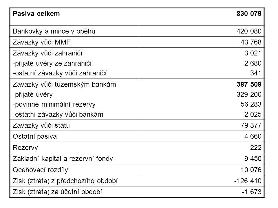 Pasiva celkem 830 079. Bankovky a mince v oběhu. 420 080. Závazky vůči MMF. 43 768. Závazky vůči zahraničí.
