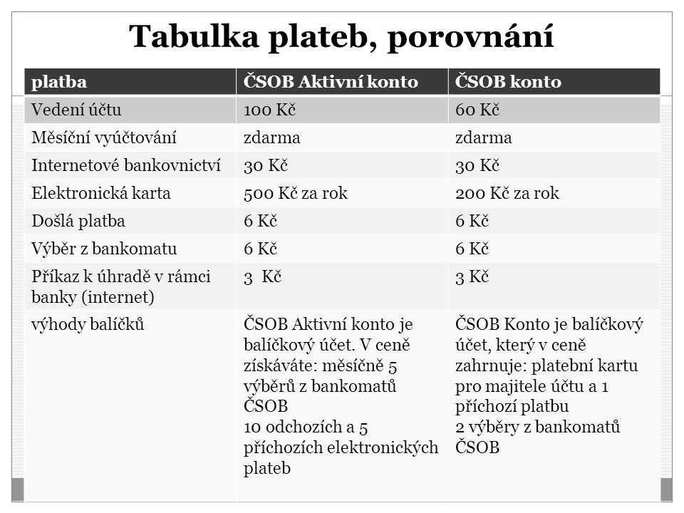 Tabulka plateb, porovnání