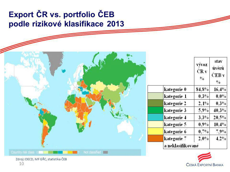 Export ČR vs. portfolio ČEB podle rizikové klasifikace 2013
