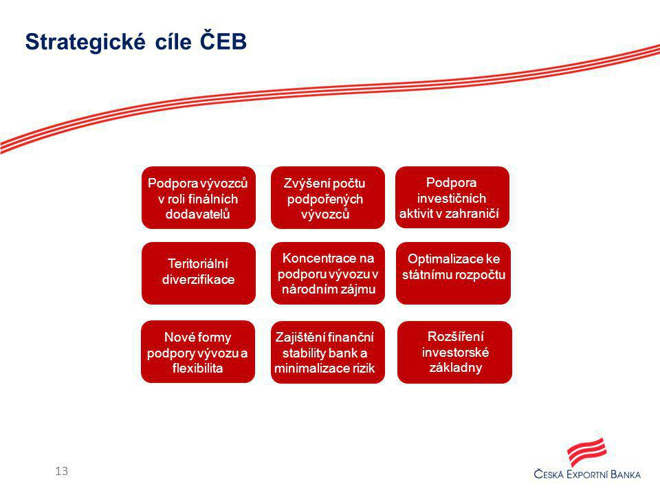 Strategické cíle ČEB Podpora vývozců v roli finálních dodavatelů