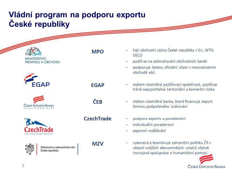 Vládní program na podporu exportu České republiky