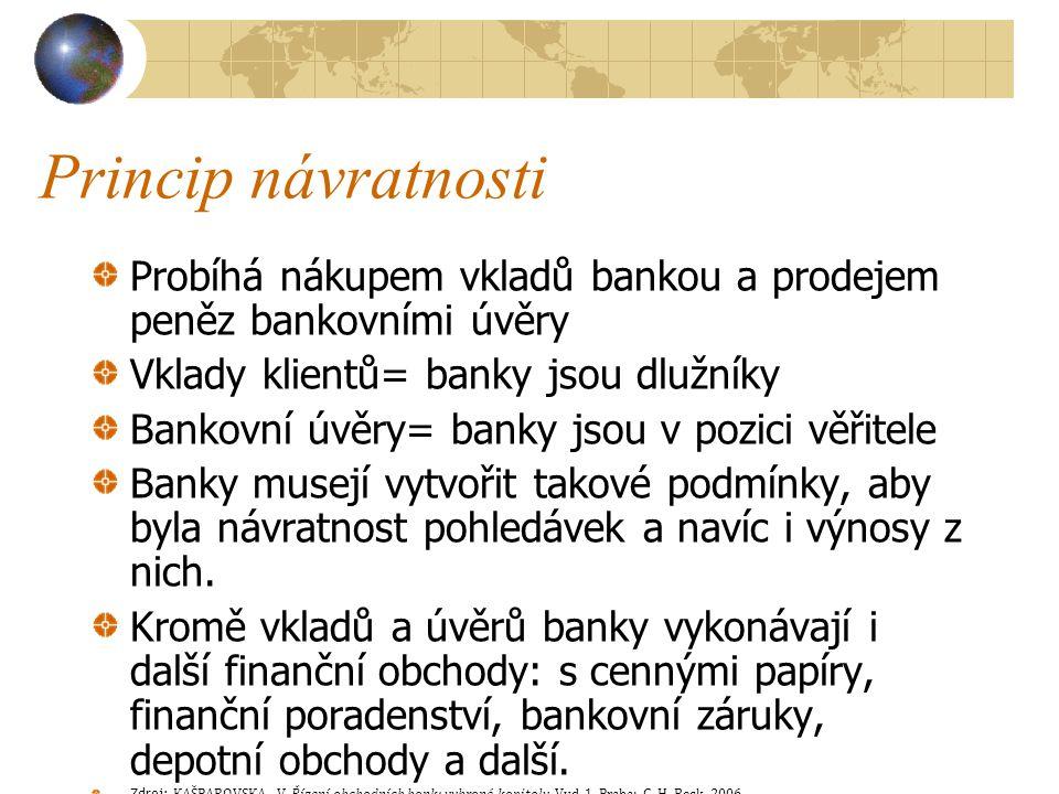 Princip návratnosti Probíhá nákupem vkladů bankou a prodejem peněz bankovními úvěry. Vklady klientů= banky jsou dlužníky.