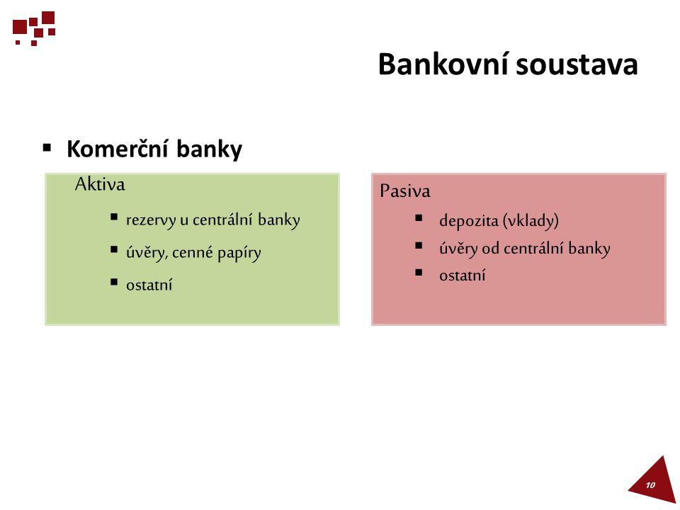 Bankovní soustava Komerční banky Aktiva Pasiva