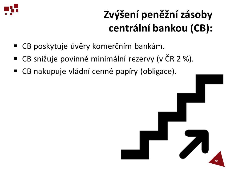 Zvýšení peněžní zásoby centrální bankou (CB):