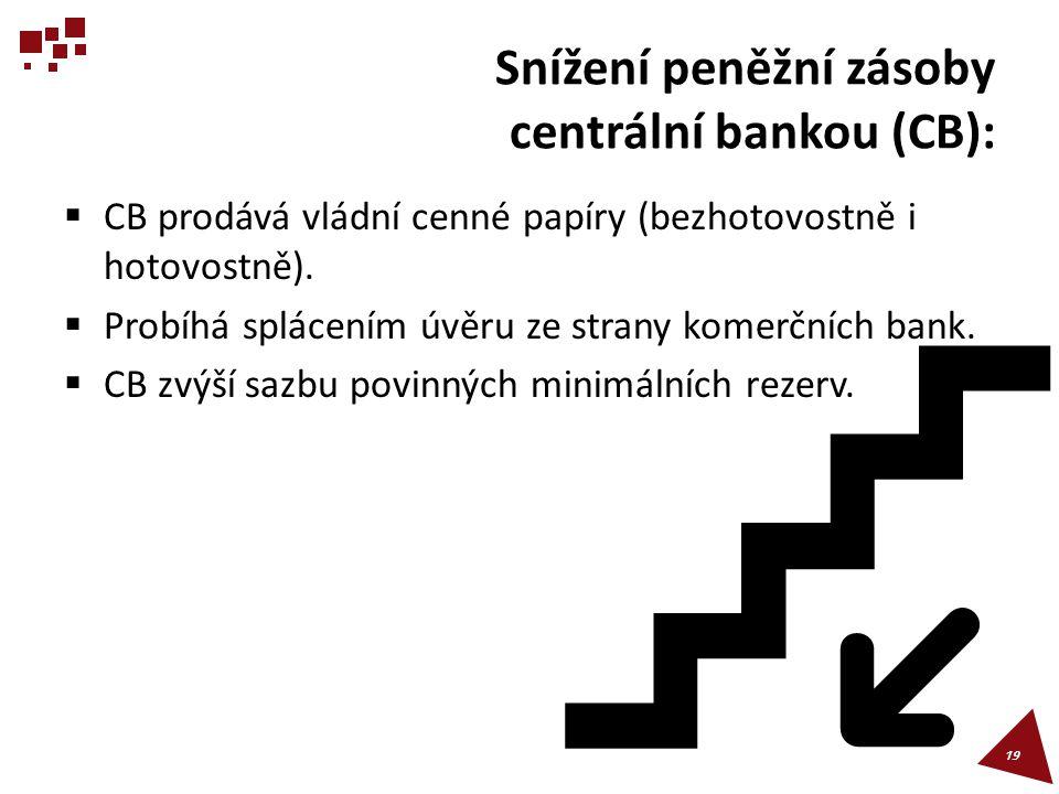 Snížení peněžní zásoby centrální bankou (CB):