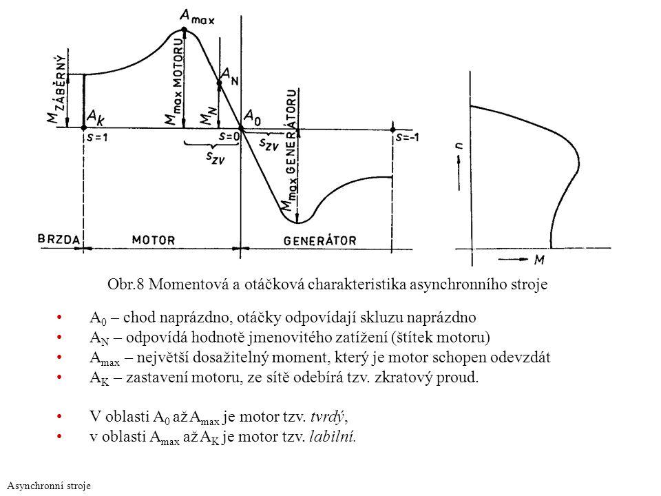 Obr.8 Momentová a otáčková charakteristika asynchronního stroje