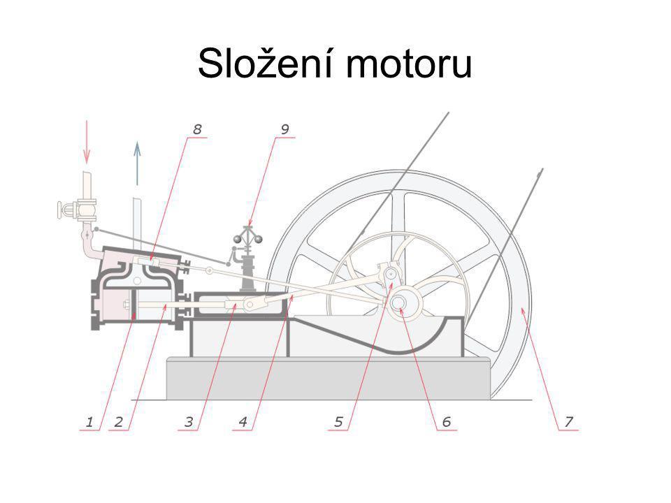Složení motoru