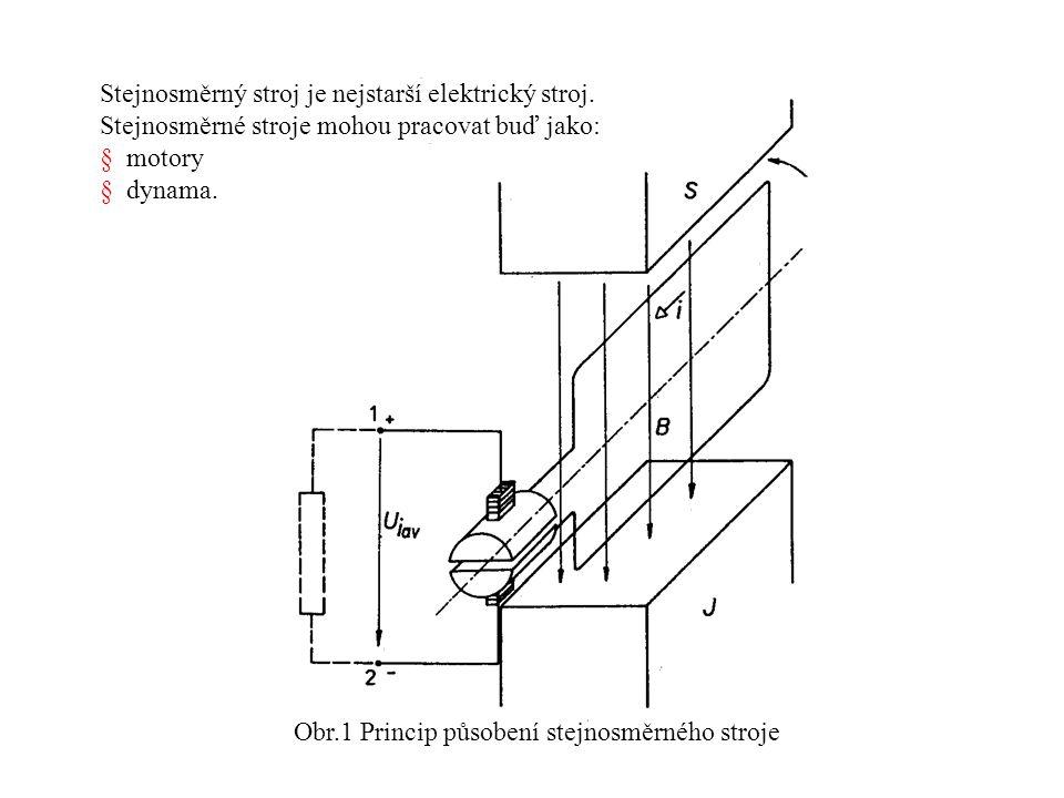 Obr.1 Princip působení stejnosměrného stroje