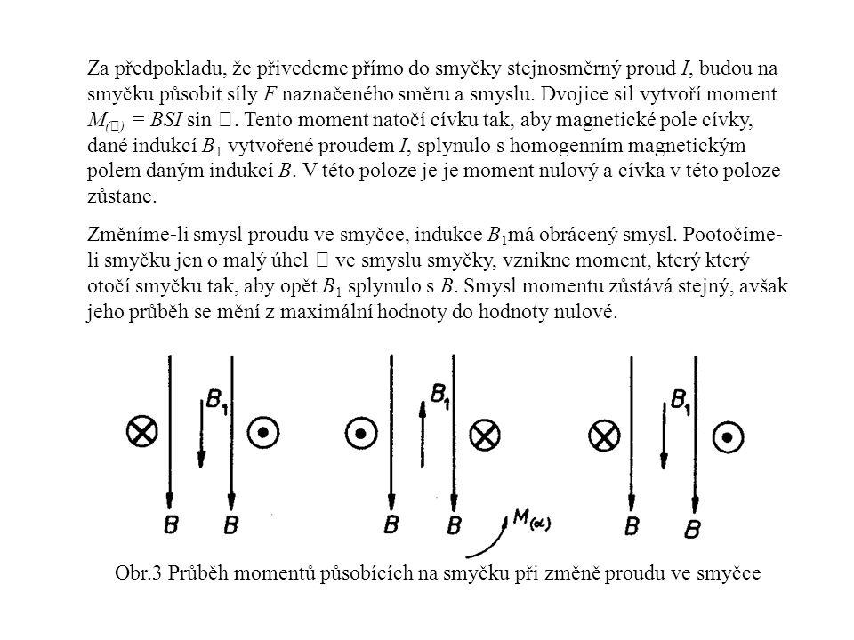 Obr.3 Průběh momentů působících na smyčku při změně proudu ve smyčce