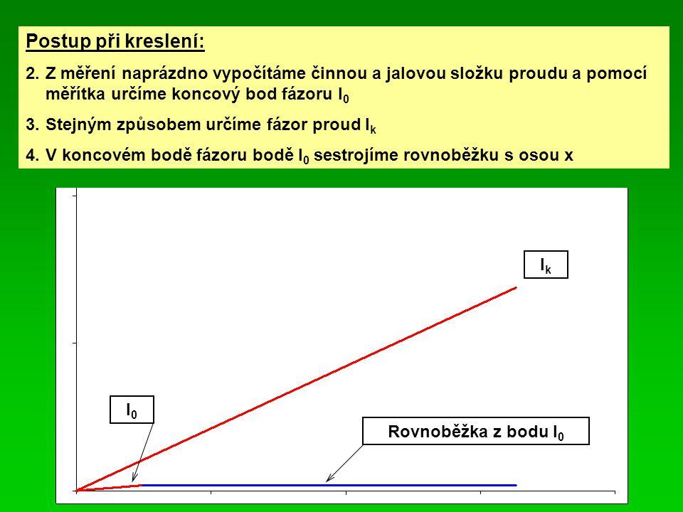 Postup při kreslení: 2. Z měření naprázdno vypočítáme činnou a jalovou složku proudu a pomocí měřítka určíme koncový bod fázoru I0.