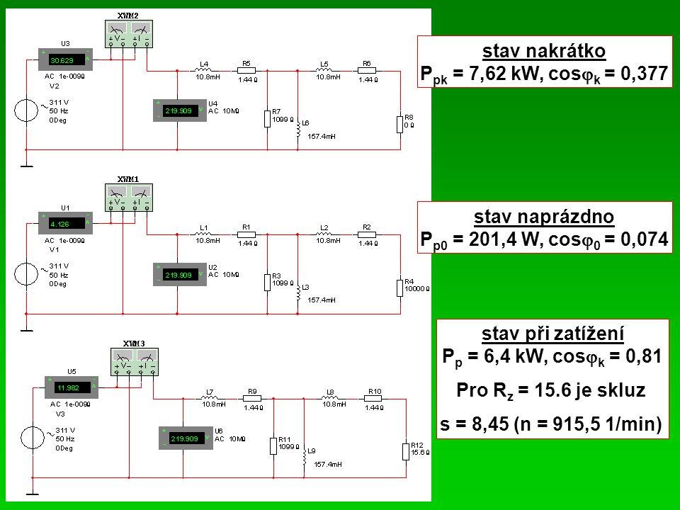 stav nakrátko Ppk = 7,62 kW, cosk = 0,377. stav naprázdno. Pp0 = 201,4 W, cos0 = 0,074. stav při zatížení.