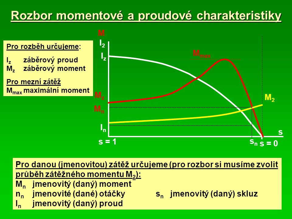 Rozbor momentové a proudové charakteristiky