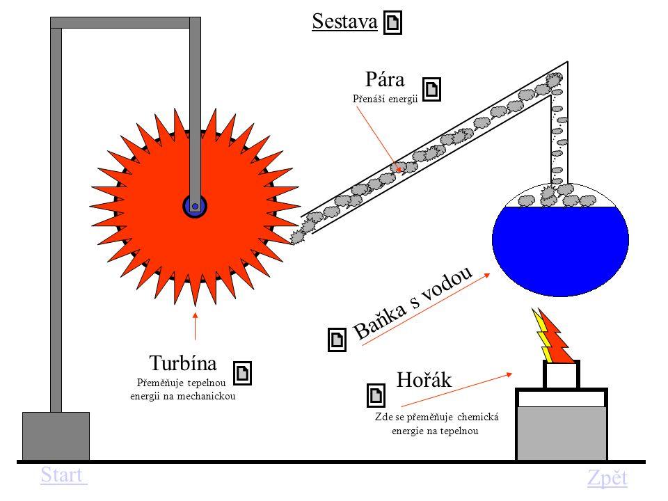 Sestava Pára Baňka s vodou Turbína Hořák Start Zpět Přenáší energii
