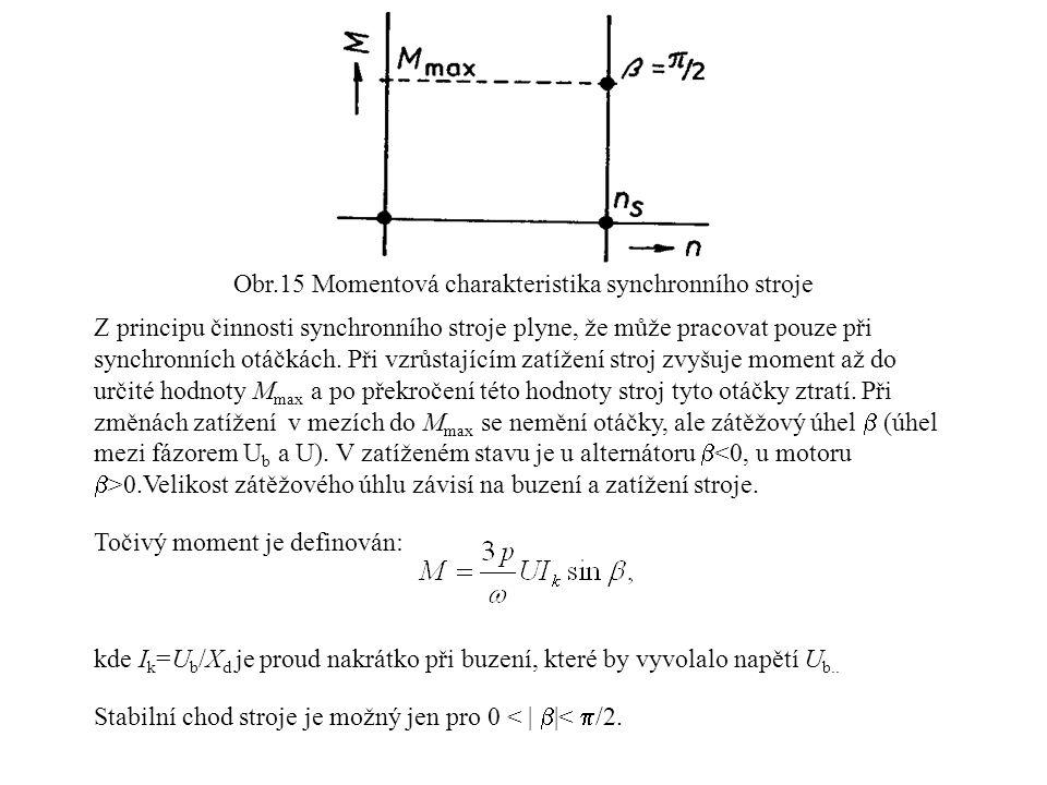 Obr.15 Momentová charakteristika synchronního stroje