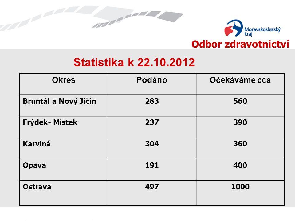 Statistika k 22.10.2012 Okres Podáno Očekáváme cca