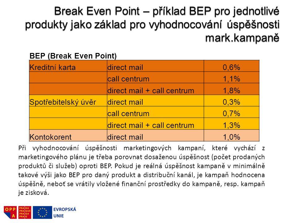 Break Even Point – příklad BEP pro jednotlivé produkty jako základ pro vyhodnocování úspěšnosti mark.kampaně