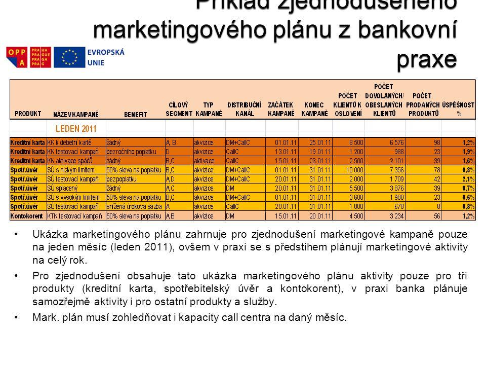 Příklad zjednodušeného marketingového plánu z bankovní praxe