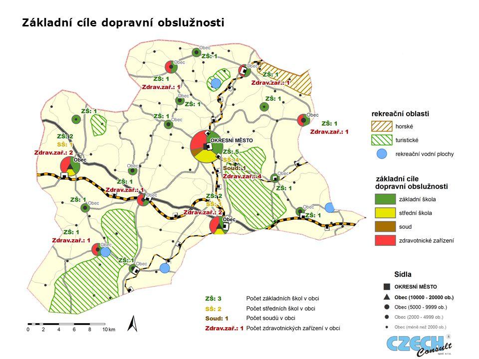 Základní cíle dopravní obslužnosti