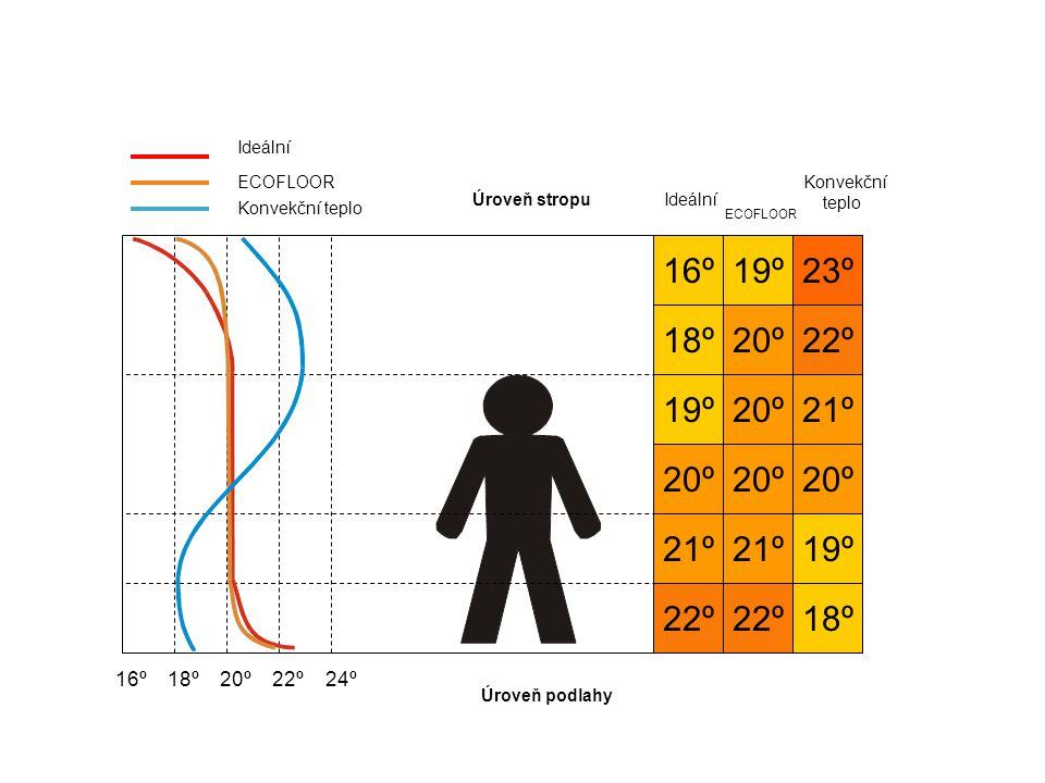 Ideální ECOFLOOR. Konvekční. teplo. Úroveň stropu. Ideální. Konvekční teplo. ECOFLOOR. 16º. 19º.