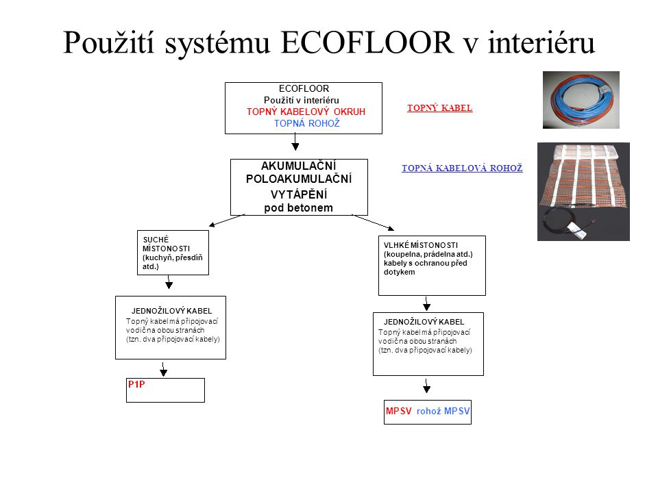 Použití systému ECOFLOOR v interiéru
