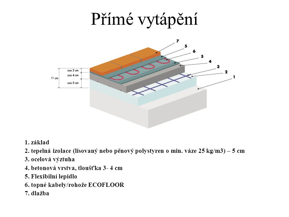 Přímé vytápění 1. základ. 2. tepelná izolace (lisovaný nebo pěnový polystyren o min. váze 25 kg/m3) – 5 cm.
