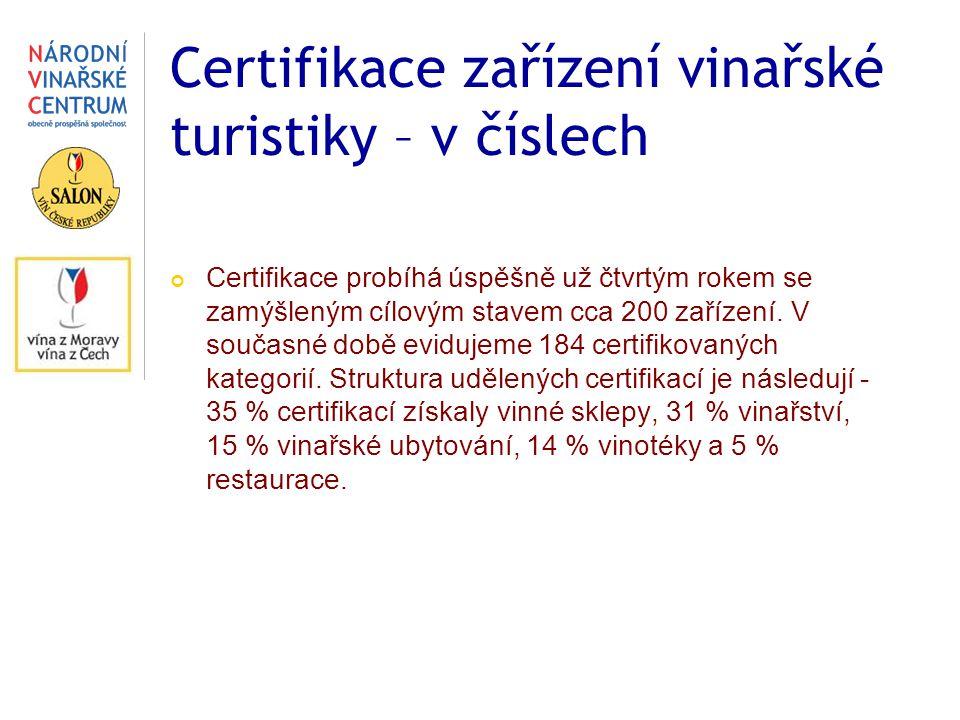 Certifikace zařízení vinařské turistiky – v číslech