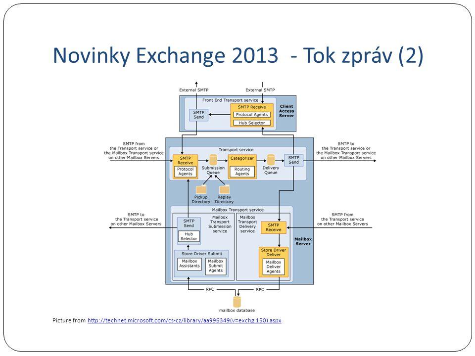 Novinky Exchange 2013 - Tok zpráv (2)
