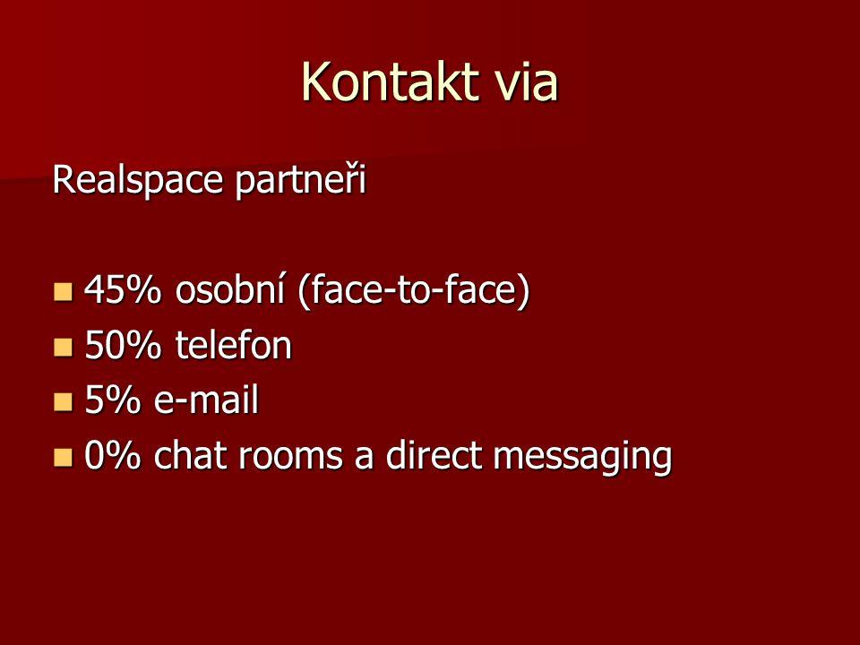 Kontakt via Realspace partneři 45% osobní (face-to-face) 50% telefon