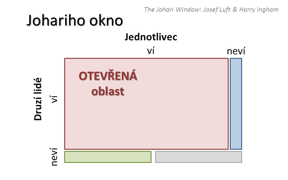 Johariho okno OTEVŘENÁ oblast Jednotlivec ví neví Druzí lidé ví neví